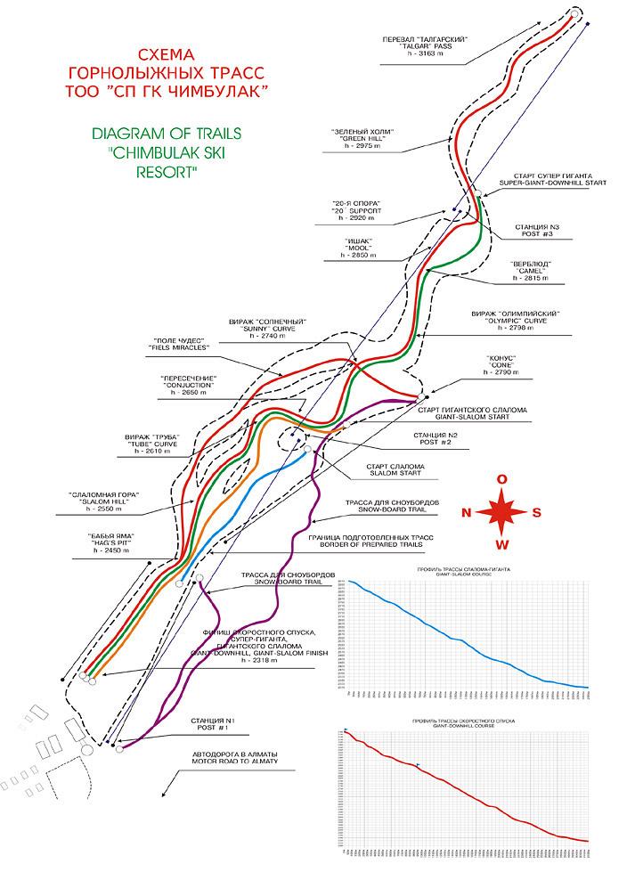 Схема региона катания 2.