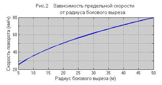 Следующий график даёт представление о числовых соотношениях между предельной скоростью и радиусом бокового выреза