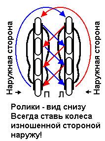 перестановка колес