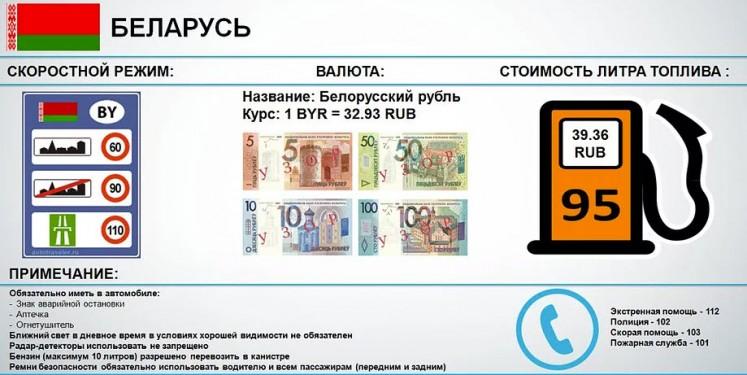 ПДД, валюта и стоимость топлива в Беларусии.
