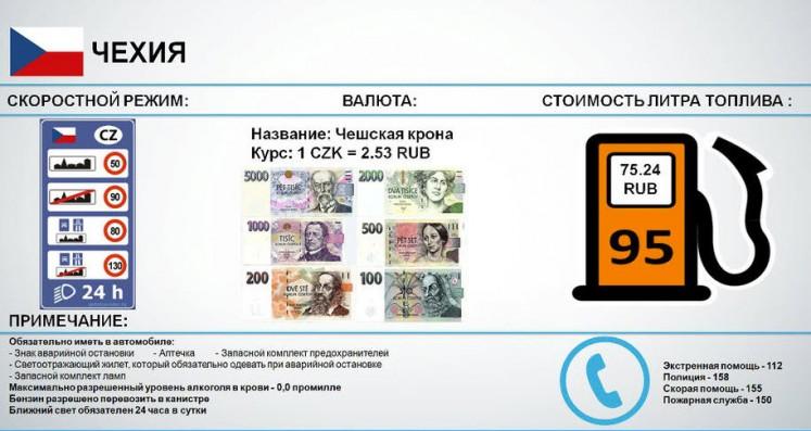 Скоростные режимы, валюта, стоимость топлива в Чехии 2017