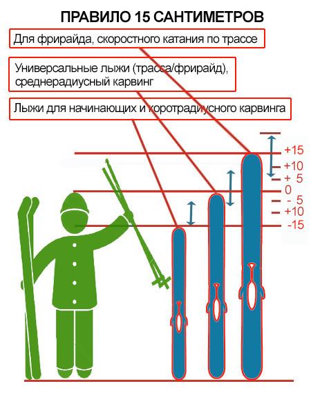 6ce5ad7b9aec Пример  если рост 175 см, то диапазон длины от 160 до 190. Таблица подбора  ростовки лыж в зависимости от антропометрических данных, уровня и мест  катания.
